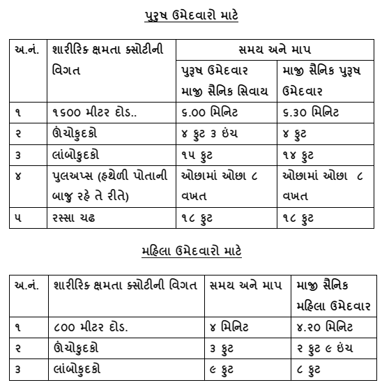 Forest Pysical Exam MaruGujarat.net